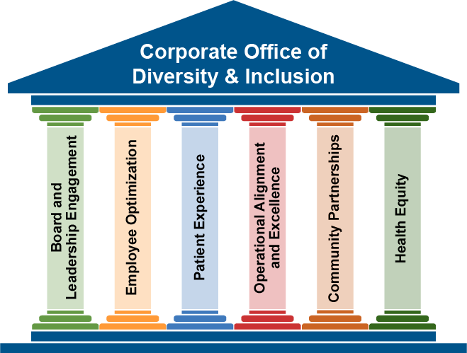 Corporate Office of Diversity & Inclusion Strategic Pillars