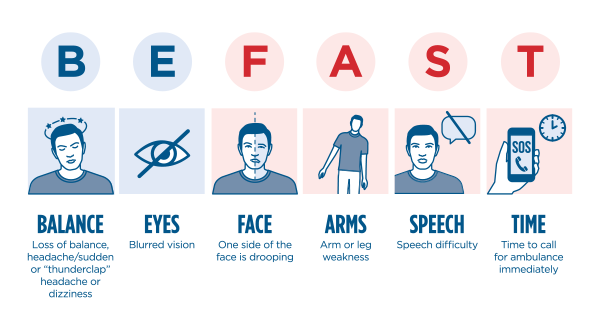 BE FAST – know the symptoms of stroke